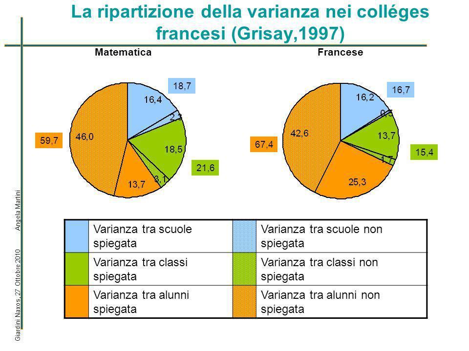 La varianza tra classi e tra alunni (2) Giardini Naxos, 27 Ottobre 2010 Angela Martini