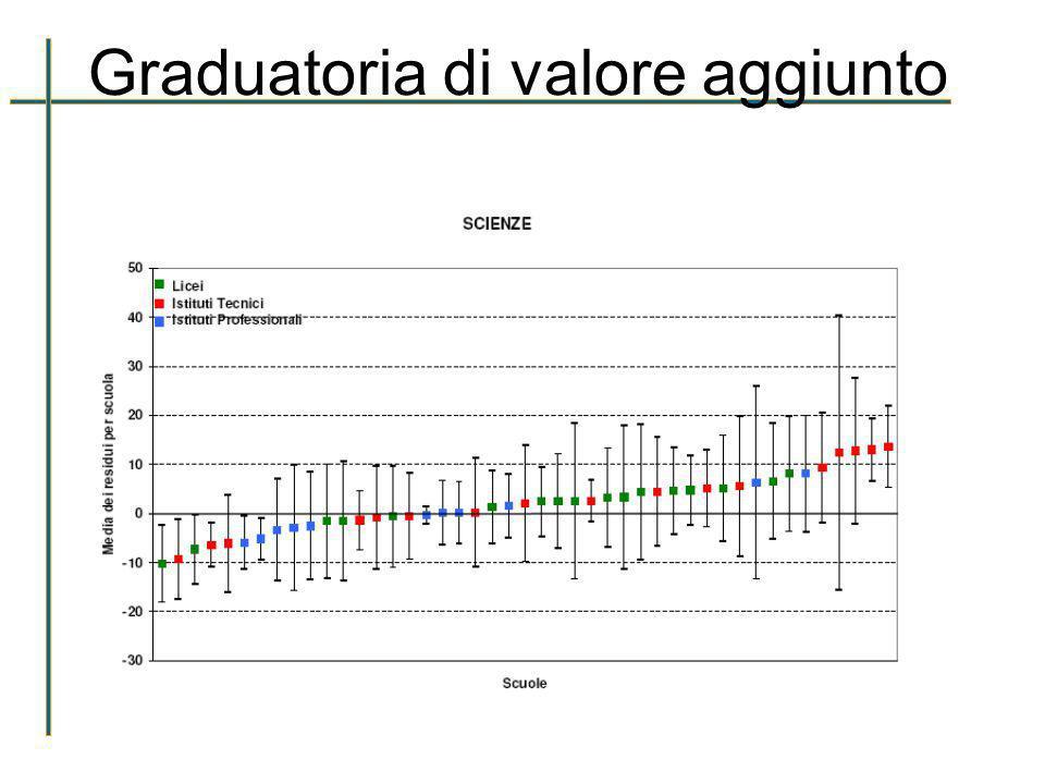 Punteggi PISA 2006 del Veneto