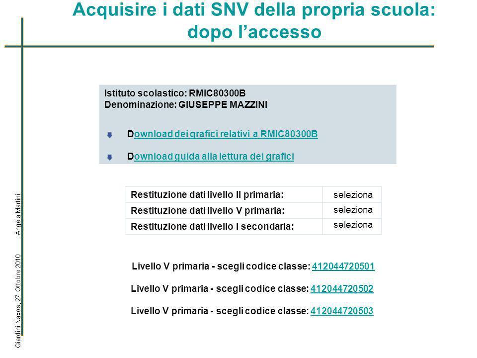Acquisire i dati SNV della propria scuola: come accedervi Giardini Naxos, 27 Ottobre 2010 Angela Martini (1) Dal sito dellINVALSI cliccare su Servizio Nazionale di Valutazione 2009-2010.