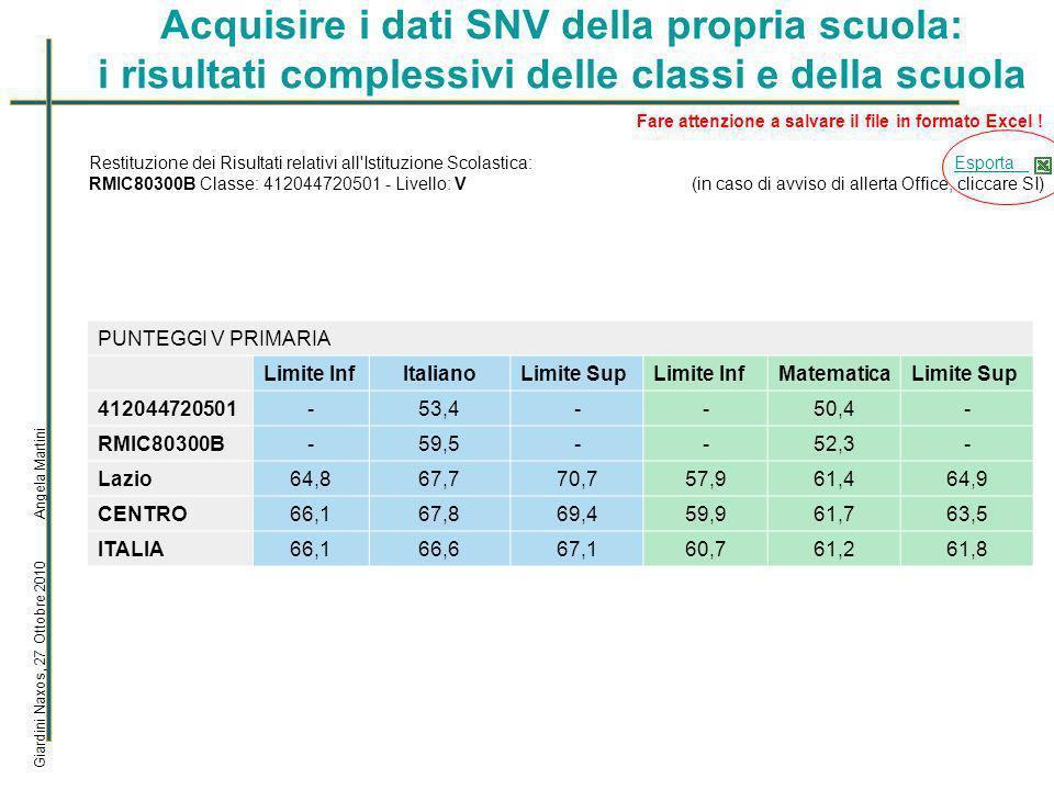 La visualizzazione dei dati delle classi per dettaglio delle risposte Giardini Naxos, 27 Ottobre 2010 Angela Martini