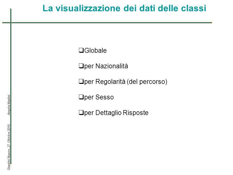 La visualizzazione dei dati delle classi Giardini Naxos, 27 Ottobre 2010 Angela Martini Globale per Nazionalità per Regolarità (del percorso) per Sesso per Dettaglio Risposte