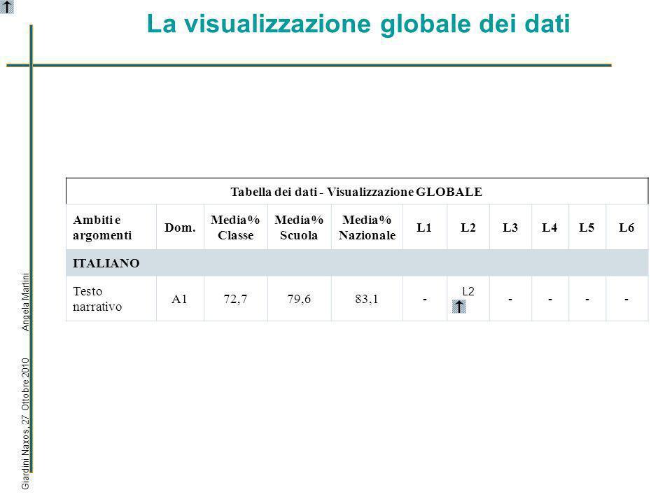 La visualizzazione globale dei dati Giardini Naxos, 27 Ottobre 2010 Angela Martini Tabella dei dati - Visualizzazione GLOBALE Ambiti e argomenti Dom.