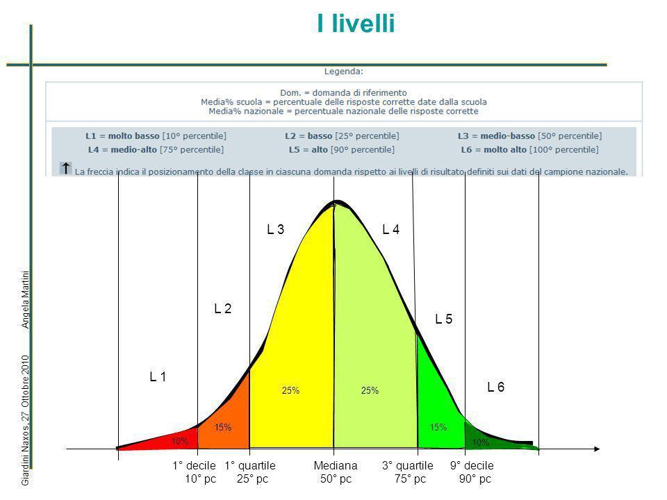 I livelli Giardini Naxos, 27 Ottobre 2010 Angela Martini 1° decile 10° pc 1° quartile 25° pc L 1 L 2 L 3L 4 L 5 L 6 Mediana 50° pc 10% 15% 25% 15% 10% 3° quartile 75° pc 9° decile 90° pc