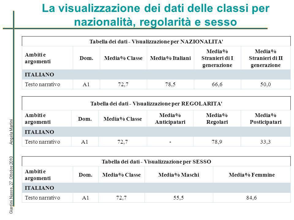 La visualizzazione dei dati delle classi per nazionalità, regolarità e sesso Giardini Naxos, 27 Ottobre 2010 Angela Martini Tabella dei dati - Visualizzazione per NAZIONALITA Ambiti e argomenti Dom.Media% ClasseMedia% Italiani Media% Stranieri di I generazione Media% Stranieri di II generazione ITALIANO Testo narrativoA172,778,566,650,0 Tabella dei dati - Visualizzazione per REGOLARITA Ambiti e argomenti Dom.Media% Classe Media% Anticipatari Media% Regolari Media% Posticipatari ITALIANO Testo narrativoA172,7-78,933,3 Tabella dei dati - Visualizzazione per SESSO Ambiti e argomenti Dom.Media% ClasseMedia% MaschiMedia% Femmine ITALIANO Testo narrativoA172,755,584,6