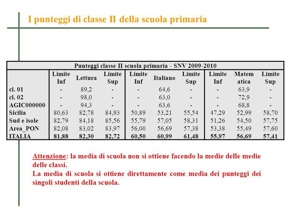 I punteggi di classe II della scuola primaria Punteggi classe II scuola primaria - SNV 2009-2010 Limite Inf Lettura Limite Sup Limite Inf Italiano Limite Sup Limite Inf Matem atica Limite Sup cl.
