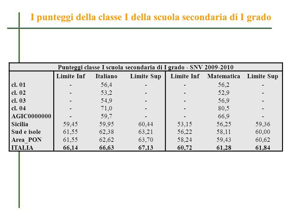 Punteggi classe I scuola secondaria di I grado - SNV 2009-2010 Limite InfItalianoLimite SupLimite InfMatematicaLimite Sup cl.