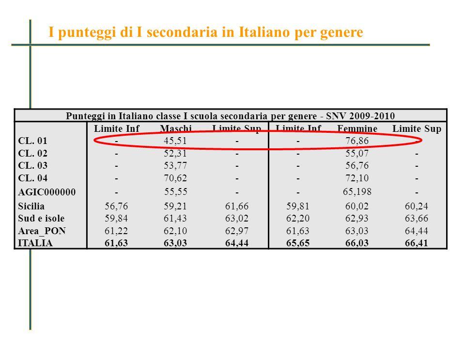 Punteggi in Italiano classe I scuola secondaria per genere - SNV 2009-2010 Limite InfMaschiLimite SupLimite InfFemmineLimite Sup CL.