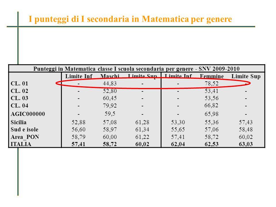 Punteggi in Matematica classe I scuola secondaria per genere - SNV 2009-2010 Limite InfMaschiLimite SupLimite InfFemmineLimite Sup CL.