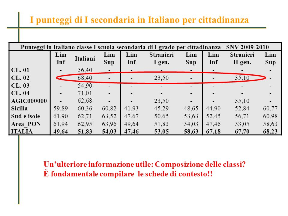 Punteggi in Italiano classe I scuola secondaria di I grado per cittadinanza - SNV 2009-2010 Lim Inf Italiani Lim Sup Lim Inf Stranieri I gen.