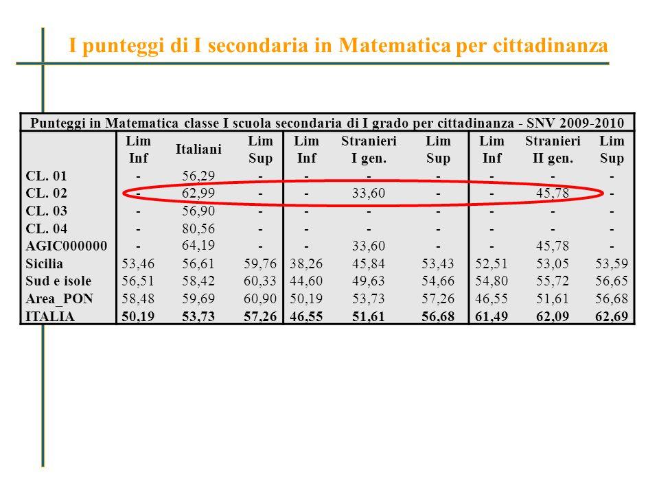 Punteggi in Matematica classe I scuola secondaria di I grado per cittadinanza - SNV 2009-2010 Lim Inf Italiani Lim Sup Lim Inf Stranieri I gen.