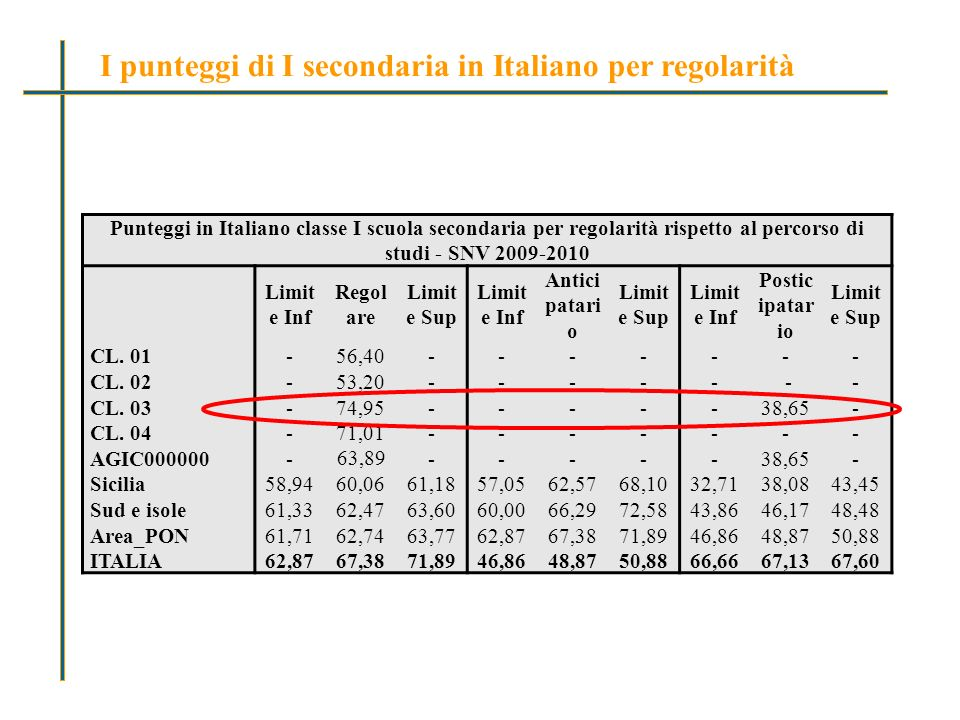 Punteggi in Italiano classe I scuola secondaria per regolarità rispetto al percorso di studi - SNV 2009-2010 Limit e Inf Regol are Limit e Sup Limit e Inf Antici patari o Limit e Sup Limit e Inf Postic ipatar io Limit e Sup CL.
