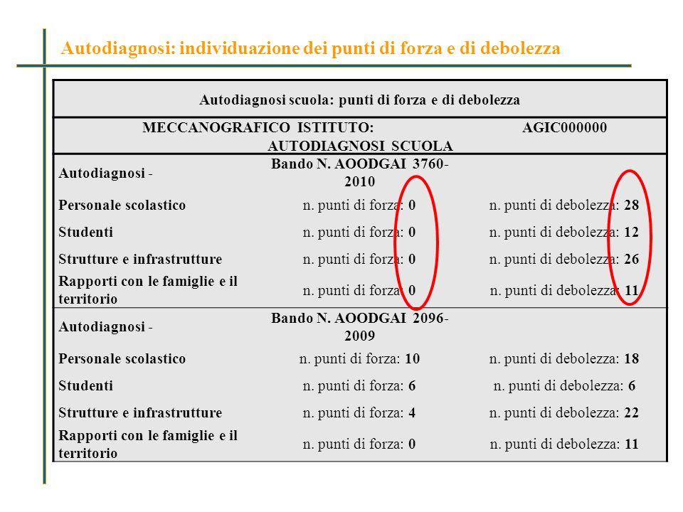 Autodiagnosi scuola: punti di forza e di debolezza MECCANOGRAFICO ISTITUTO:AGIC000000 AUTODIAGNOSI SCUOLA Autodiagnosi - Bando N.