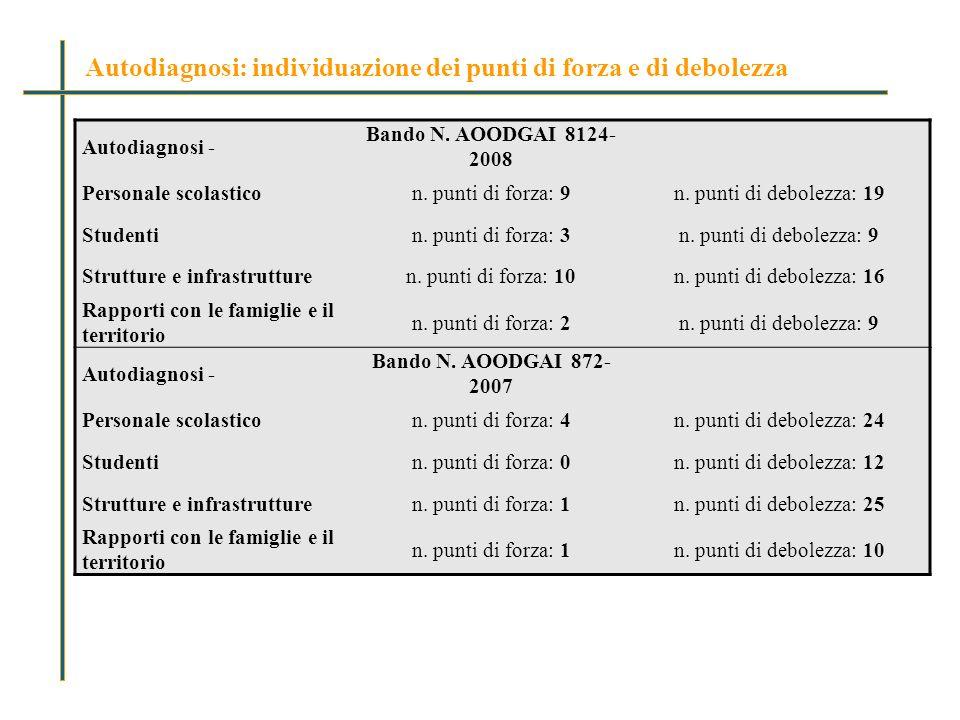 Autodiagnosi - Bando N. AOODGAI 8124- 2008 Personale scolasticon.