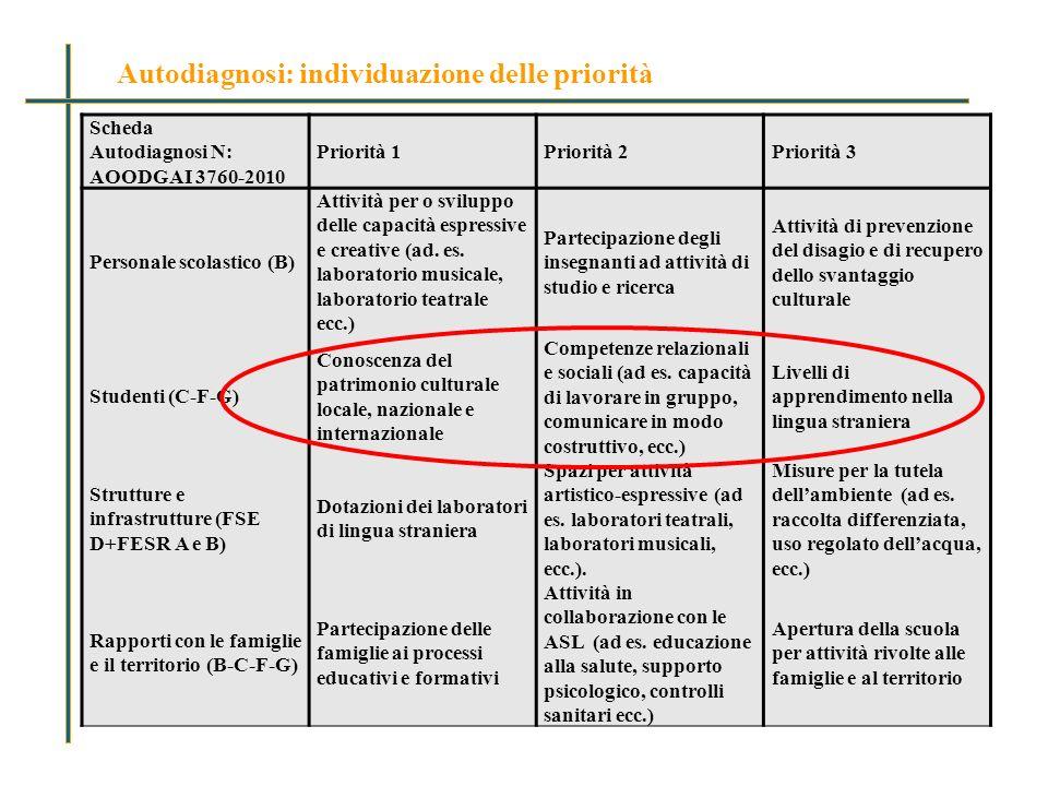 Scheda Autodiagnosi N: Priorità 1Priorità 2Priorità 3 AOODGAI 3760-2010 Personale scolastico (B) Attività per o sviluppo delle capacità espressive e creative (ad.