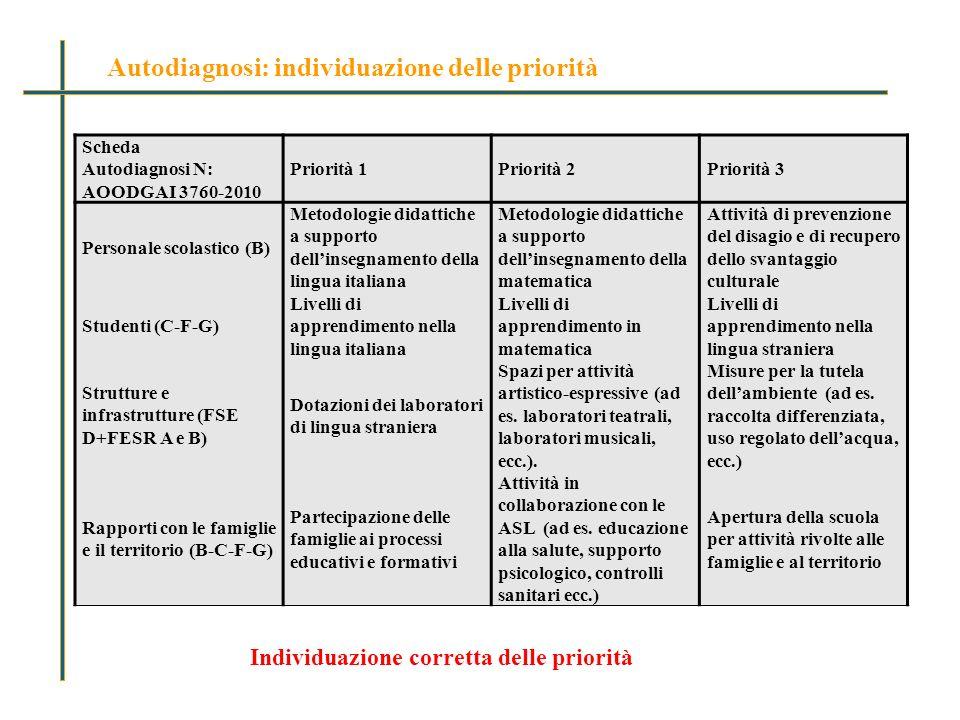 Scheda Autodiagnosi N: Priorità 1Priorità 2Priorità 3 AOODGAI 3760-2010 Personale scolastico (B) Metodologie didattiche a supporto dellinsegnamento della lingua italiana Metodologie didattiche a supporto dellinsegnamento della matematica Attività di prevenzione del disagio e di recupero dello svantaggio culturale Studenti (C-F-G) Livelli di apprendimento nella lingua italiana Livelli di apprendimento in matematica Livelli di apprendimento nella lingua straniera Strutture e infrastrutture (FSE D+FESR A e B) Dotazioni dei laboratori di lingua straniera Spazi per attività artistico-espressive (ad es.