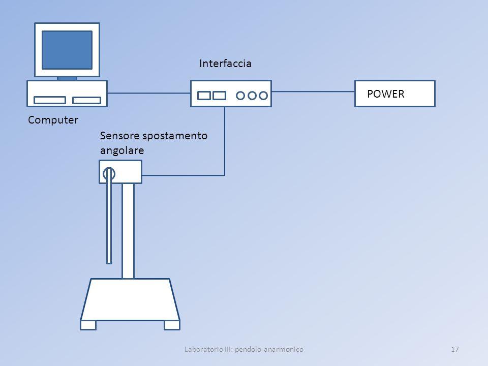 Laboratorio III: pendolo anarmonico17 POWER Computer Interfaccia Sensore spostamento angolare
