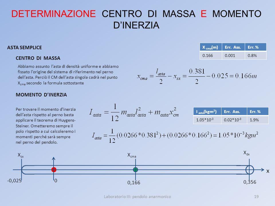 19Laboratorio III: pendolo anarmonico DETERMINAZIONE CENTRO DI MASSA E MOMENTO DINERZIA ASTA SEMPLICE x 0,356 -0,025 0,166 X cma 0 X sx X dx Abbiamo a