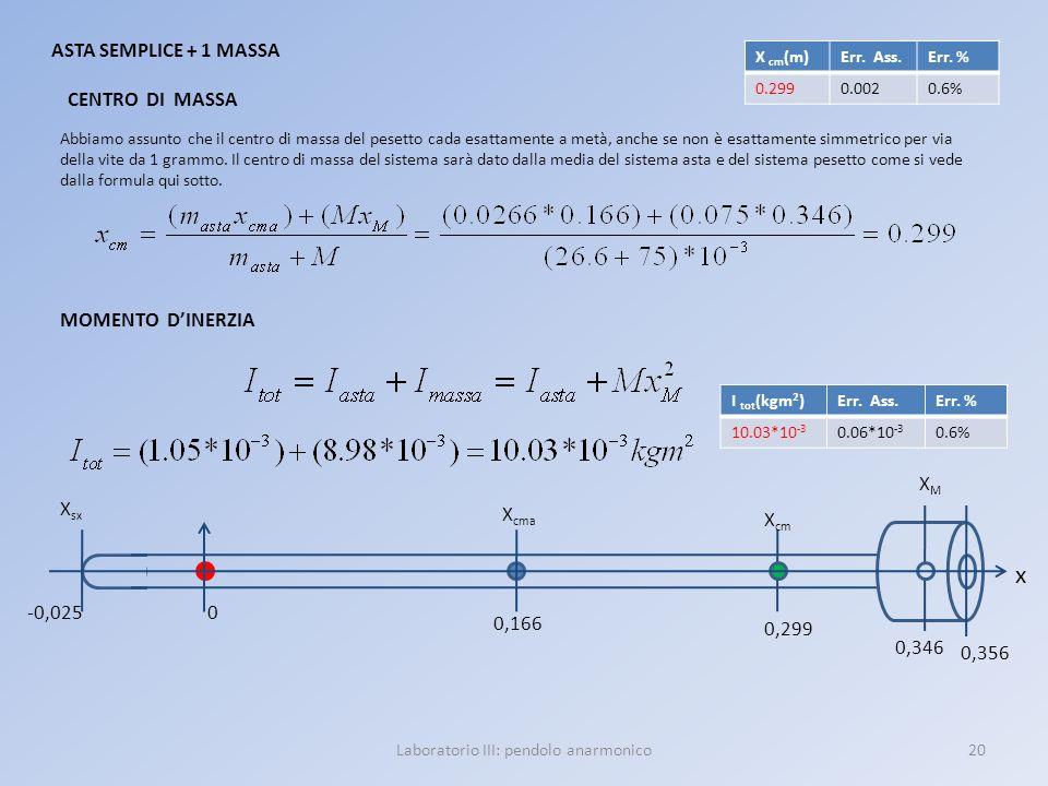 20Laboratorio III: pendolo anarmonico ASTA SEMPLICE + 1 MASSA x X sx X cma 0,356 0,166 -0,025 XMXM 0 0,299 X cm 0,346 Abbiamo assunto che il centro di