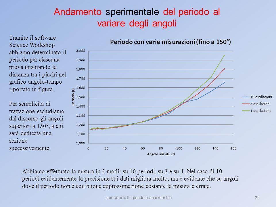 22Laboratorio III: pendolo anarmonico Andamento sperimentale del periodo al variare degli angoli Tramite il software Science Workshop abbiamo determin
