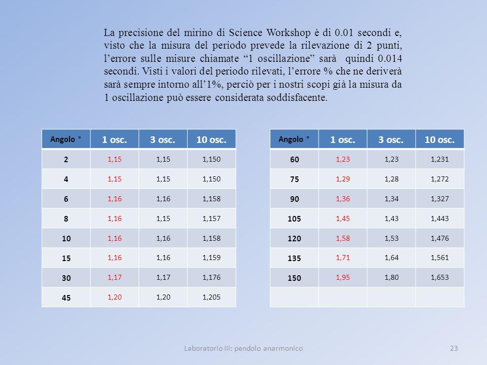 23Laboratorio III: pendolo anarmonico La precisione del mirino di Science Workshop è di 0.01 secondi e, visto che la misura del periodo prevede la ril