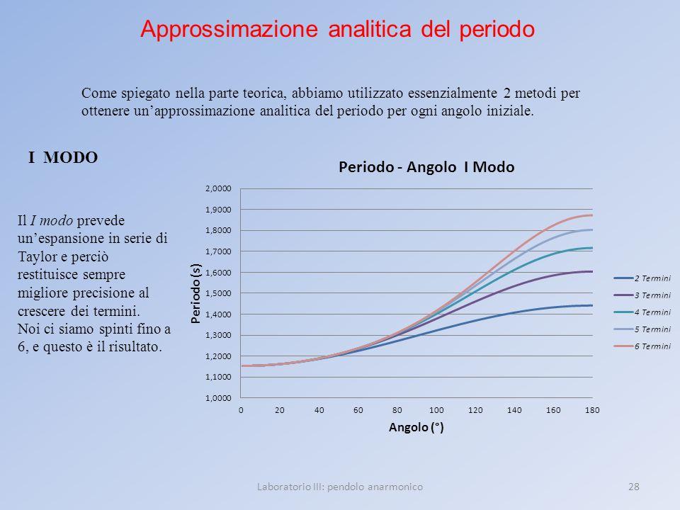 28Laboratorio III: pendolo anarmonico Approssimazione analitica del periodo Come spiegato nella parte teorica, abbiamo utilizzato essenzialmente 2 met