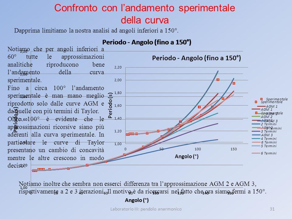31Laboratorio III: pendolo anarmonico Confronto con landamento sperimentale della curva Dapprima limitiamo la nostra analisi ad angoli inferiori a 150