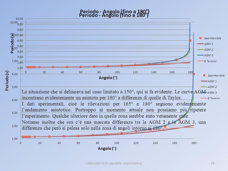33Laboratorio III: pendolo anarmonico La situazione che si delineava nel caso limitato a 150°, qui si fa evidente. Le curve AGM incontrano evidentemen