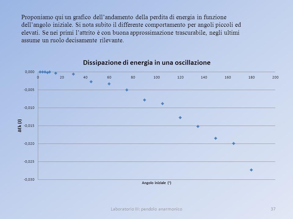 Laboratorio III: pendolo anarmonico37 Proponiamo qui un grafico dellandamento della perdita di energia in funzione dellangolo iniziale. Si nota subito