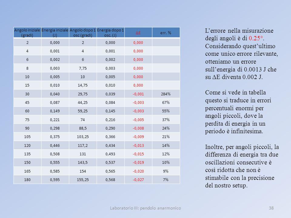 Laboratorio III: pendolo anarmonico38 Angolo iniziale (gradi) Energia iniziale (J) Angolo dopo 1 osc (gradi) Energia dopo 1 osc. (J) ΔEΔEerr. % 20,000