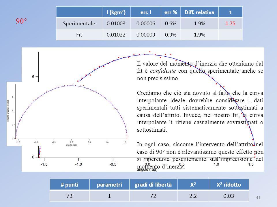 Laboratorio III: pendolo anarmonico41 I (kgm 2 )err. lerr %Diff. relativat Sperimentale0.010030.000060.6%1.9%1.75 Fit0.010220.000090.9%1.9% 90° Il val