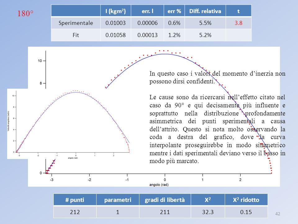 Laboratorio III: pendolo anarmonico42 I (kgm 2 )err. lerr %Diff. relativat Sperimentale0.010030.000060.6%5.5%3.8 Fit0.010580.000131.2%5.2% 180° In que