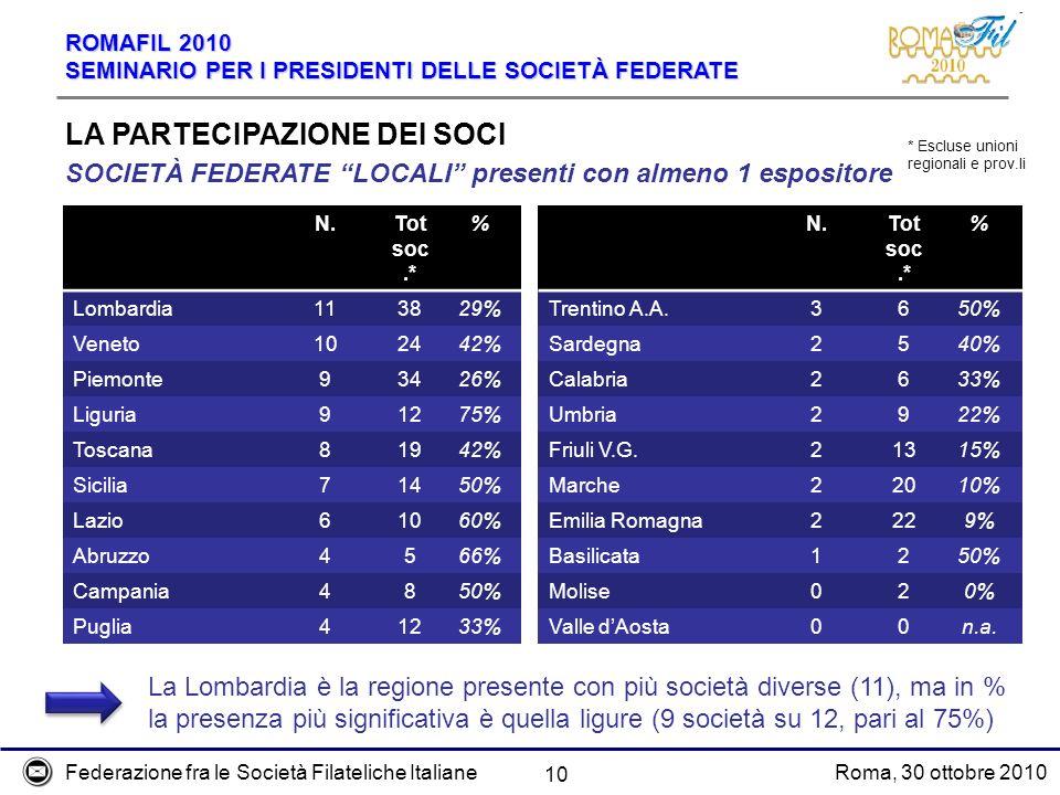 Federazione fra le Società Filateliche ItalianeRoma, 30 ottobre 2010 ROMAFIL 2010 SEMINARIO PER I PRESIDENTI DELLE SOCIETÀ FEDERATE 10 LA PARTECIPAZIONE DEI SOCI SOCIETÀ FEDERATE LOCALI presenti con almeno 1 espositore N.Tot soc.* % Lombardia113829% Veneto102442% Piemonte93426% Liguria91275% Toscana81942% Sicilia71450% Lazio61060% Abruzzo4566% Campania4850% Puglia41233% * Escluse unioni regionali e prov.li N.Tot soc.* % Trentino A.A.3650% Sardegna2540% Calabria2633% Umbria2922% Friuli V.G.21315% Marche22010% Emilia Romagna2229% Basilicata1250% Molise020% Valle dAosta00n.a.