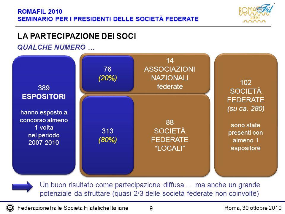 Federazione fra le Società Filateliche ItalianeRoma, 30 ottobre 2010 ROMAFIL 2010 SEMINARIO PER I PRESIDENTI DELLE SOCIETÀ FEDERATE 88 SOCIETÀ FEDERATE LOCALI 88 SOCIETÀ FEDERATE LOCALI 9 LA PARTECIPAZIONE DEI SOCI QUALCHE NUMERO … 389 ESPOSITORI hanno esposto a concorso almeno 1 volta nel periodo 2007-2010 389 ESPOSITORI hanno esposto a concorso almeno 1 volta nel periodo 2007-2010 14 ASSOCIAZIONI NAZIONALI federate 14 ASSOCIAZIONI NAZIONALI federate 76 (20%) 76 (20%) 313 (80%) 313 (80%) 102 SOCIETÀ FEDERATE (su ca.