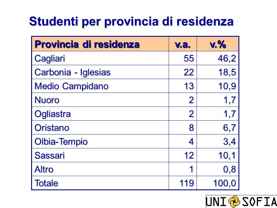 Studenti per provincia di residenza Provincia di residenza v.a.v.% Cagliari5546,2 Carbonia - Iglesias 2218,5 Medio Campidano 1310,9 Nuoro21,7 Ogliastr