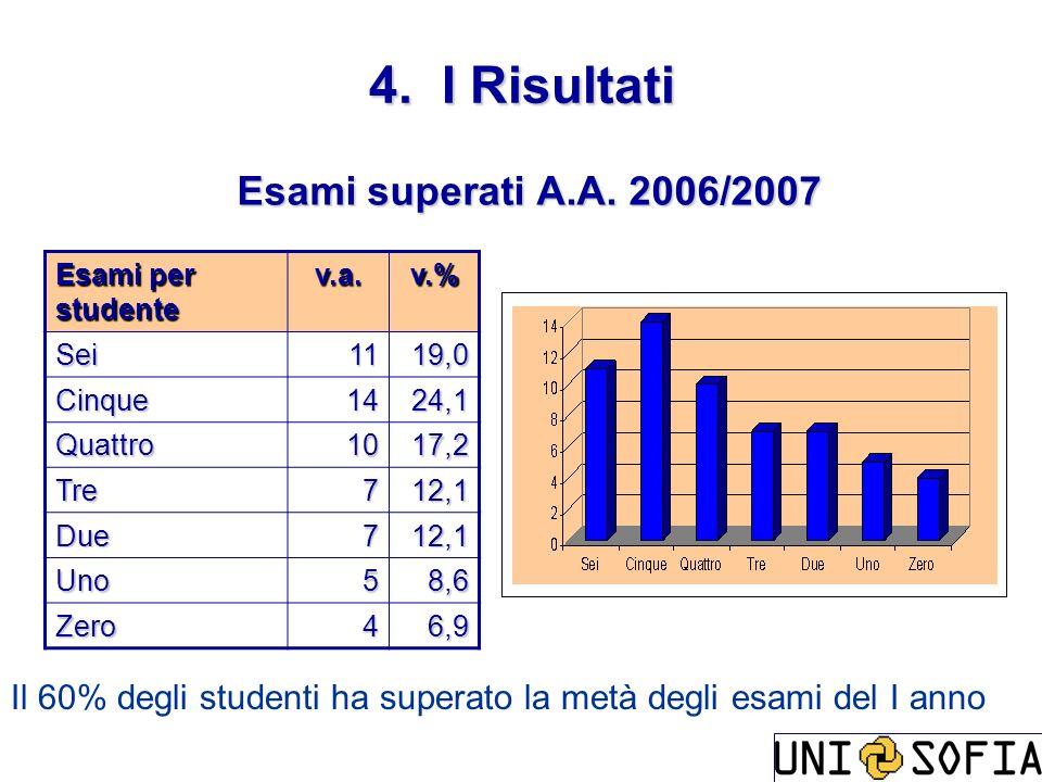 Esami superati A.A. 2006/2007 Esami per studente v.a.v.% Sei1119,0 Cinque1424,1 Quattro1017,2 Tre712,1 Due712,1 Uno58,6 Zero46,9 4. I Risultati Il 60%