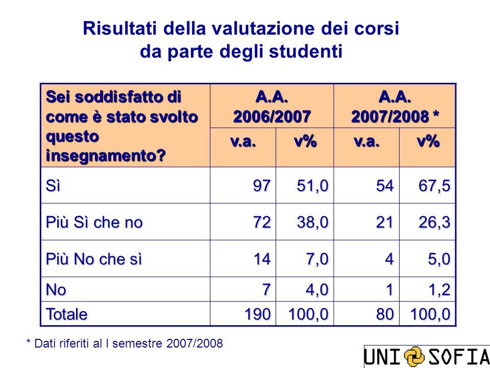 Risultati della valutazione dei corsi da parte degli studenti Sei soddisfatto di come è stato svolto questo insegnamento? A.A. 2006/2007 A.A. 2007/200
