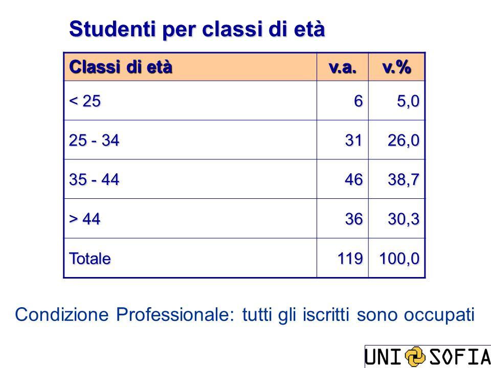 Studenti per classi di età Classi di età v.a.v.% < 25 65,0 25 - 34 3126,0 35 - 44 4638,7 > 44 3630,3 Totale119100,0 Condizione Professionale: tutti gl