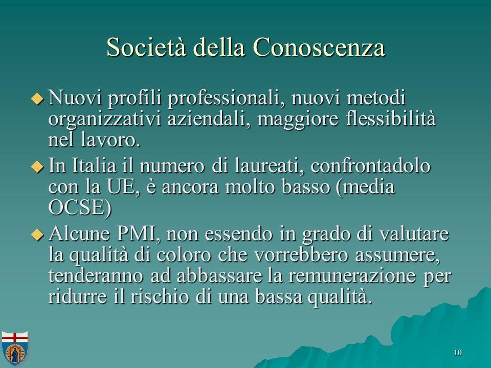 10 Società della Conoscenza Nuovi profili professionali, nuovi metodi organizzativi aziendali, maggiore flessibilità nel lavoro.