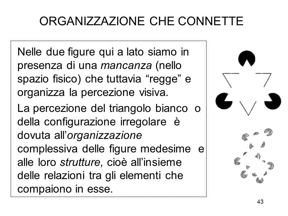 43 ORGANIZZAZIONE CHE CONNETTE Nelle due figure qui a lato siamo in presenza di una mancanza (nello spazio fisico) che tuttavia regge e organizza la percezione visiva.