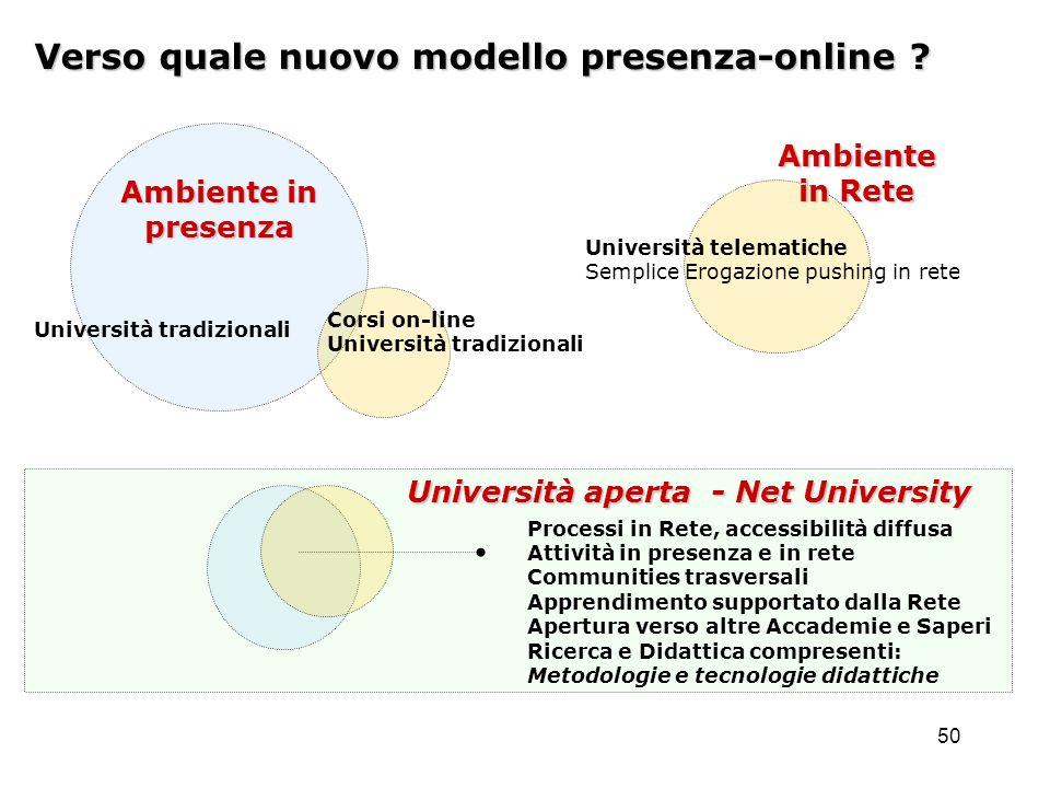 50 Verso quale nuovo modello presenza-online .