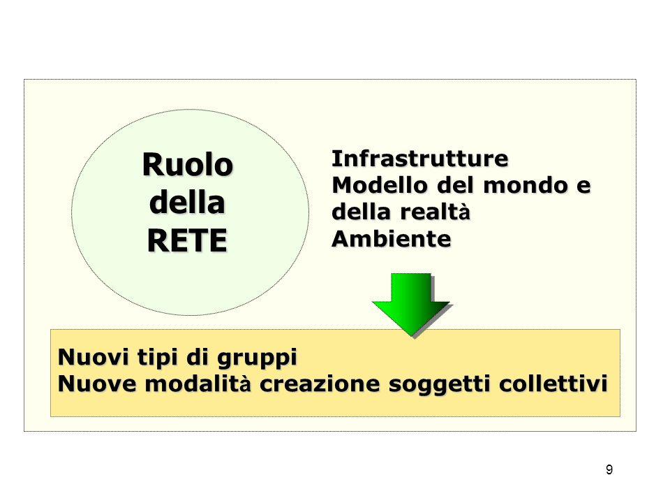 9 RuolodellaRETEInfrastrutture Modello del mondo e della realt à Ambiente Nuovi tipi di gruppi Nuove modalit à creazione soggetti collettivi