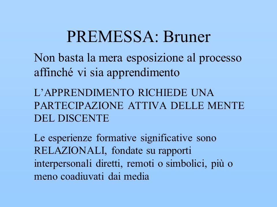 PREMESSA: Bruner Non basta la mera esposizione al processo affinché vi sia apprendimento LAPPRENDIMENTO RICHIEDE UNA PARTECIPAZIONE ATTIVA DELLE MENTE