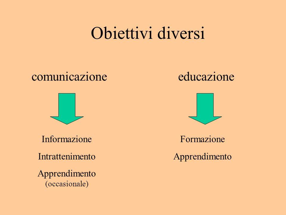 Obiettivi diversi educazionecomunicazione Formazione Apprendimento Informazione Intrattenimento Apprendimento (occasionale)