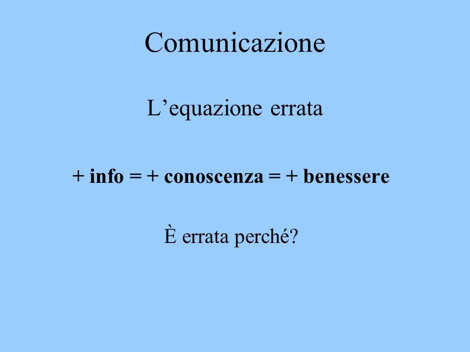 Comunicazione Lequazione errata + info = + conoscenza = + benessere È errata perché