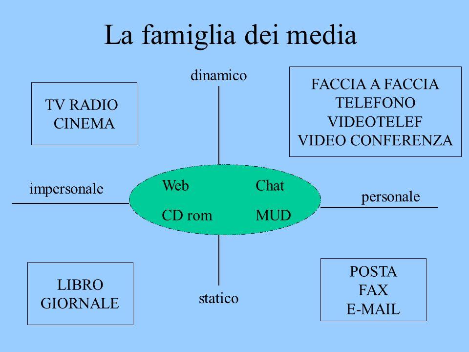 La famiglia dei media LIBRO GIORNALE TV RADIO CINEMA POSTA FAX E-MAIL FACCIA A FACCIA TELEFONO VIDEOTELEF VIDEO CONFERENZA dinamico statico WebChat CD romMUD personale impersonale