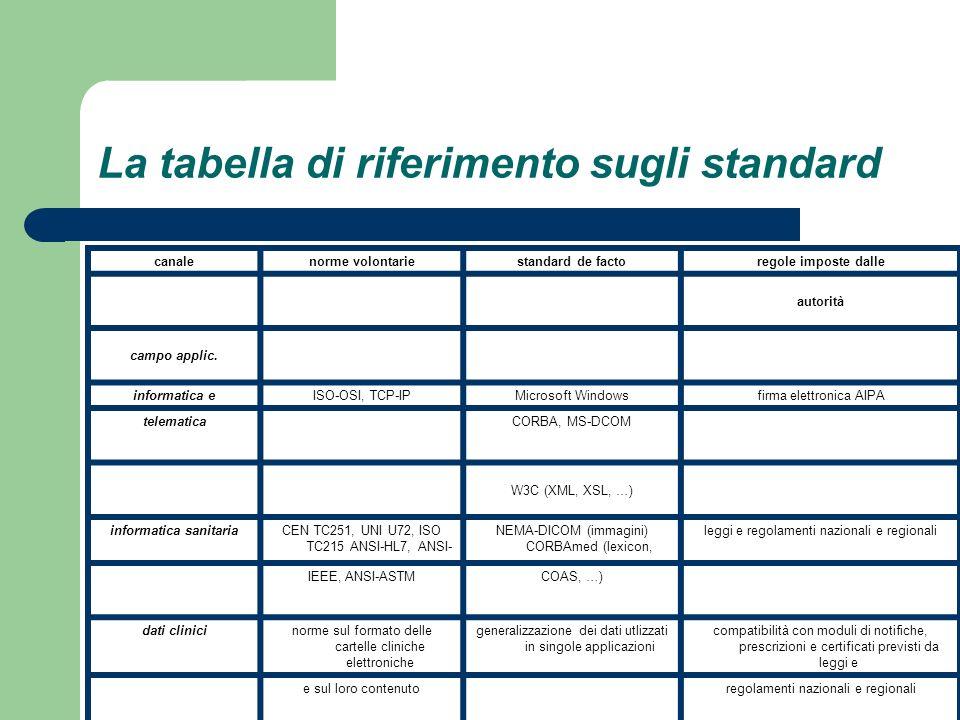 La tabella di riferimento sugli standard canalenorme volontariestandard de factoregole imposte dalle autorità campo applic. informatica eISO-OSI, TCP-