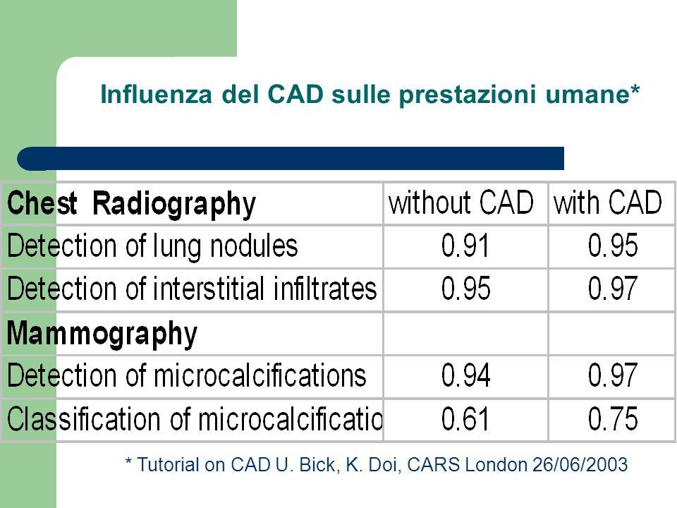 CAD Influenza del CAD sulle prestazioni umane* * Tutorial on CAD U. Bick, K. Doi, CARS London 26/06/2003