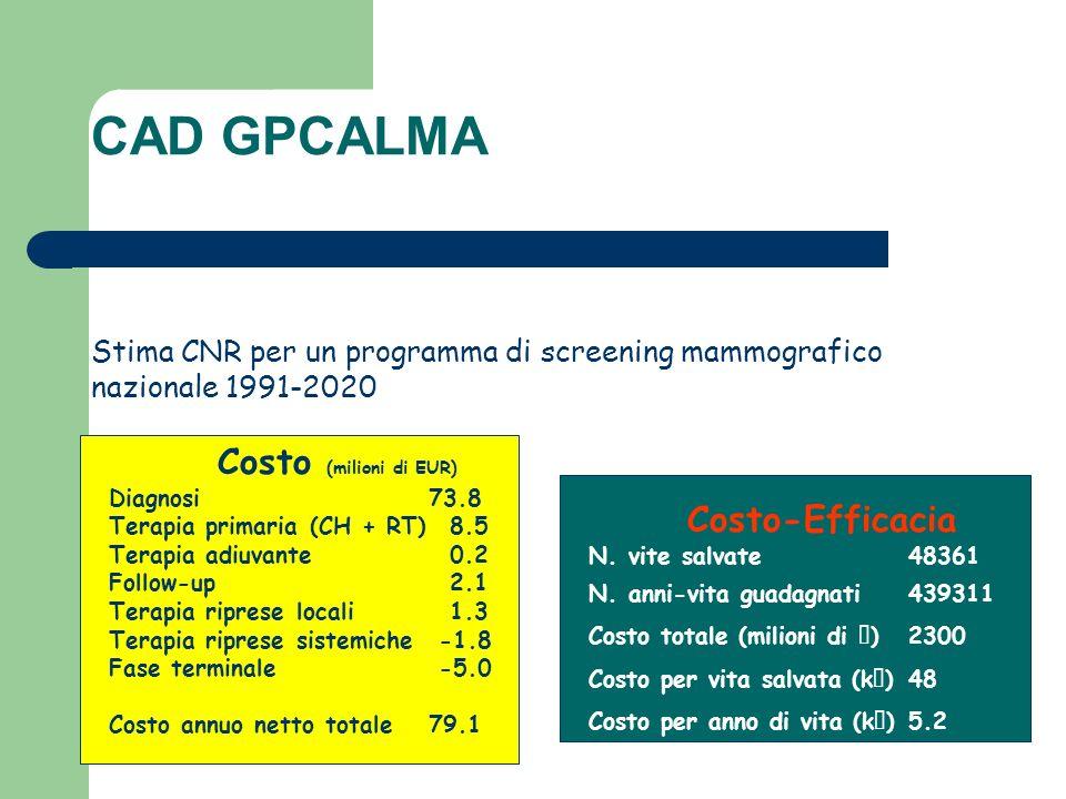 Costo (milioni di EUR) Diagnosi73.8 Terapia primaria (CH + RT) 8.5 Terapia adiuvante 0.2 Follow-up 2.1 Terapia riprese locali 1.3 Terapia riprese sist