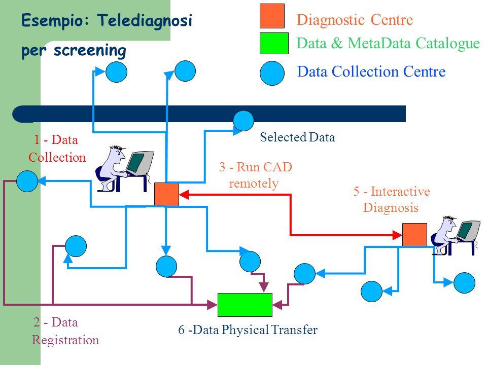 Data Collection Centre Diagnostic Centre Data & MetaData Catalogue 1 - Data Collection 2 - Data Registration 3 - Run CAD remotely 4 - Transfer Selecte