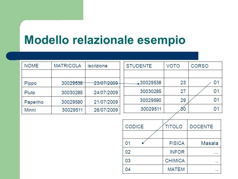Modello relazionale esempio NOMEMATRICOLAiscrizione Pippo3002953823/07/2009 Pluto3003028524/07/2009 Paperino3002959021/07/2009 Minni3002951126/07/2009 STUDENTEVOTOCORSO 3002953823 01 3003028527 01 3002959029 01 3002951130 01 CODICETITOLODOCENTE 01FISICA Masala 02INFOR...